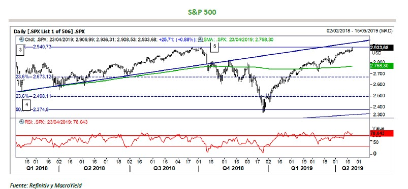 Semana clave para los resultados con el S&P 500 encarando máximos
